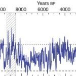 Space Weather & Climate Change Trends